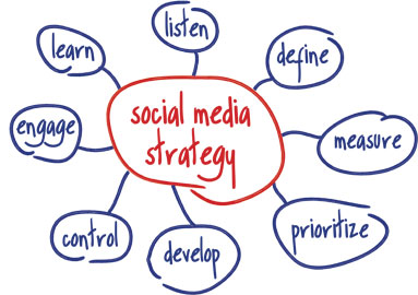 Research and create a social media strategy