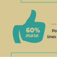 How to boost shares on Facebook [Infographic]