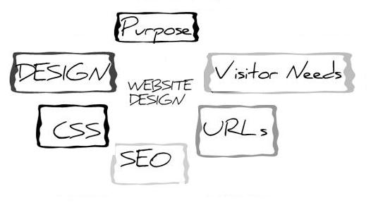 Upgrade your Online Presence with Quality Web Design
