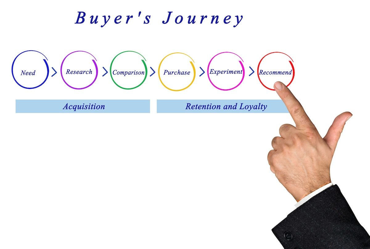 Signposts on the Buyer's Journey: Using Content to Sell
